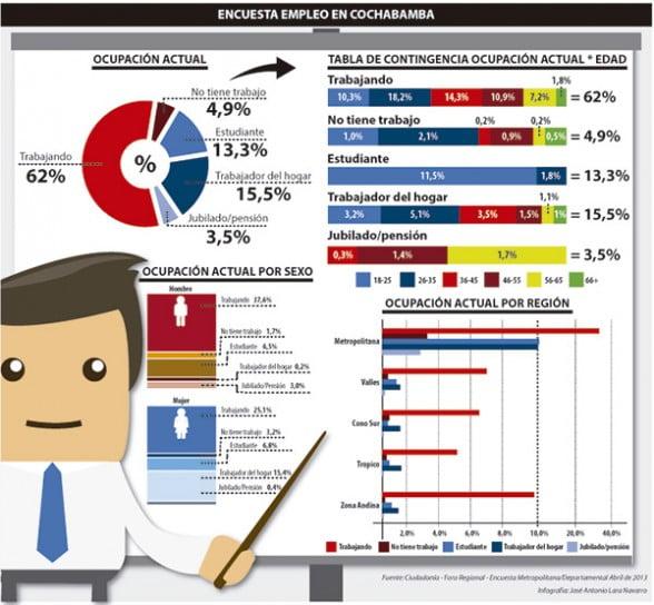 63% tiene un empleo y 5% dice que no trabaja